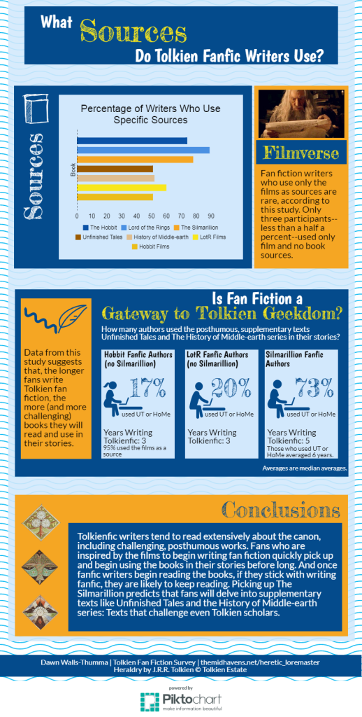 What sources do Tolkien fanfic writers use infographic